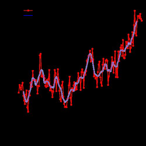 Global warming temperature