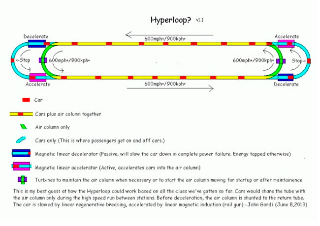 hyperloop 2