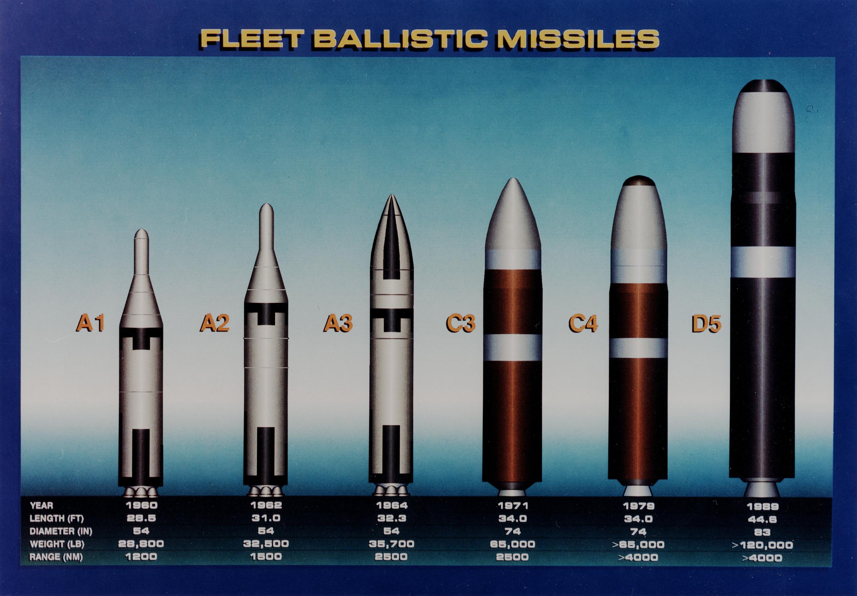 military-nuclear